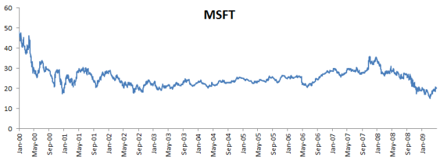 Microsoft stock price plot