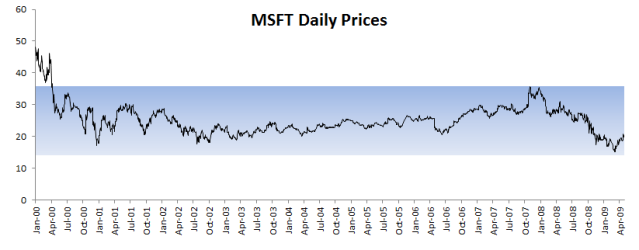 Microsoft stock price plot with a shaded band represent values between 1st quartile (Q1) and third quartile (Q3)