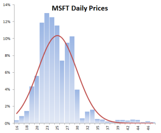 Histogram for daily microsoft prices between Jan 2000 and Jan 2009