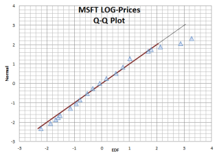 A QQ Plot for the distribution of Microsoft stock log prices.