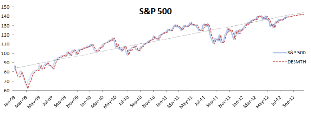 SPDR (S&P 500 ETF) price plot, deterministic linear trend and double exponential smoothing curve.