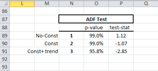 Augmented Dickey-Fuller (ADF) test for stationarity. The table is generated using the NumXL ADF Wizard fo r different stationary scenarios.