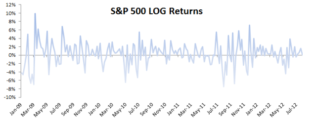 S&P 500 ETF monthly log returns