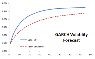 Plot for Local and term structure volatility forecast using GARCH model