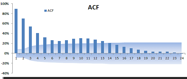 ARMA-1-1-ACF.png