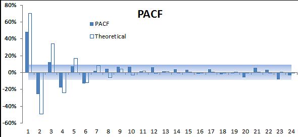 MA-1-PACF.png