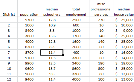 Socioeconomic data table for principal component tutorial with NumXL