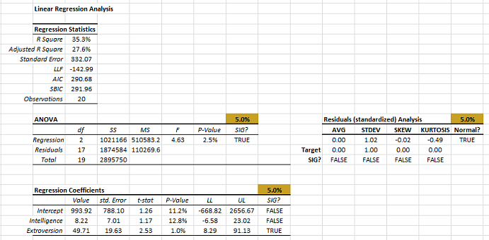 The output tables generated by NumXL regression wizard or dialog in Excel
