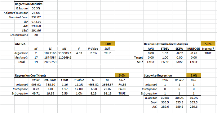 Regression output tables with stepwise regression results generated by NumXL regression wizard in Excel