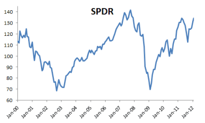 S&P 500 ETF (aka SPDR) prices