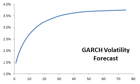 GARCH(1,1) Local olatility forecast for S&P 500 log monthly returns